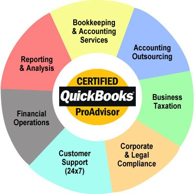 Welcome to ABCs of Bookkeeping!